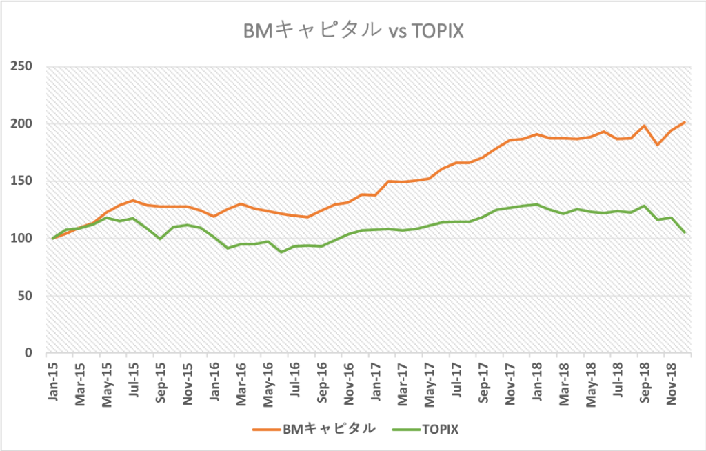 BM CAPITAL vs TOPIX